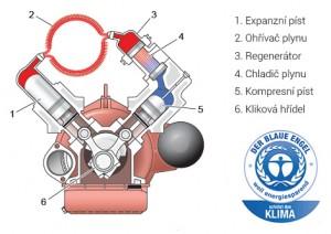 stirlinguv-motor